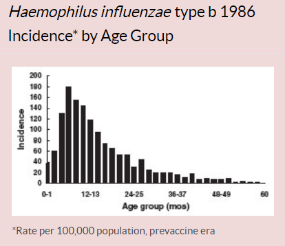 Haemophilus incidence avant vaccination