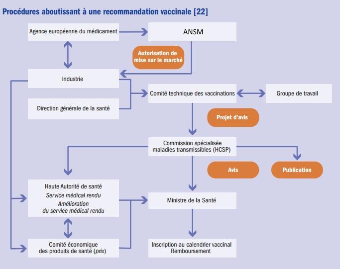 Calendrier 2019 Vaccinal.Vaccinclic Politique Vaccinale En France En Detail