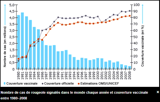 Rougeole incidence mondiale OMS